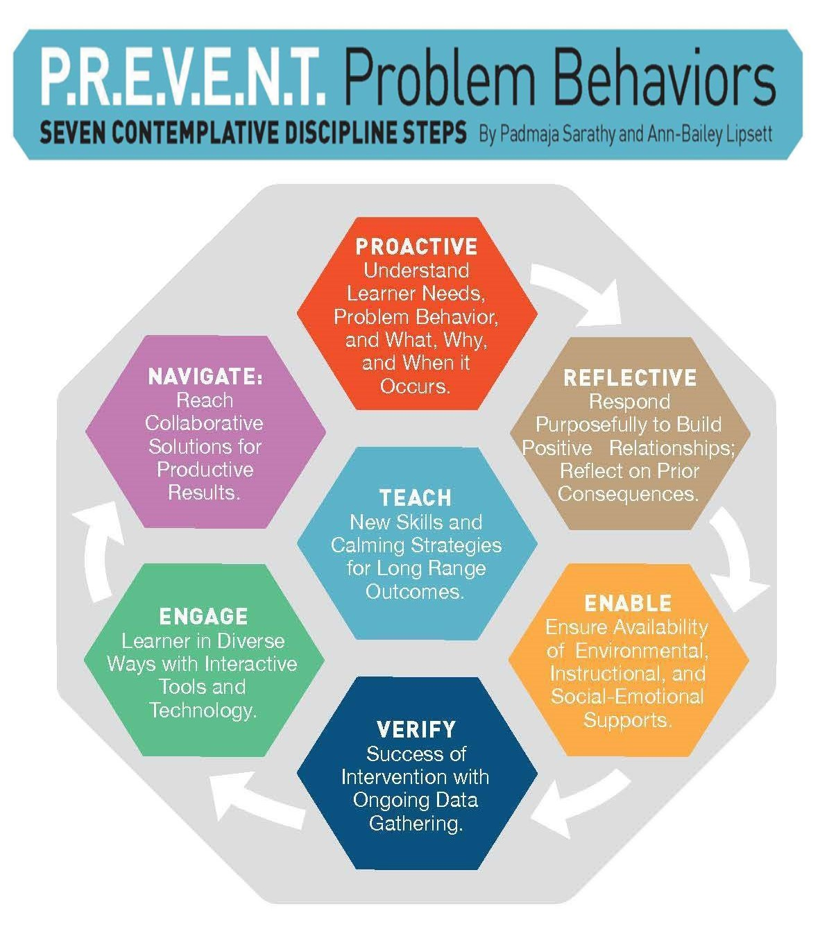 Prevent-Problem-Behaviors-Guide